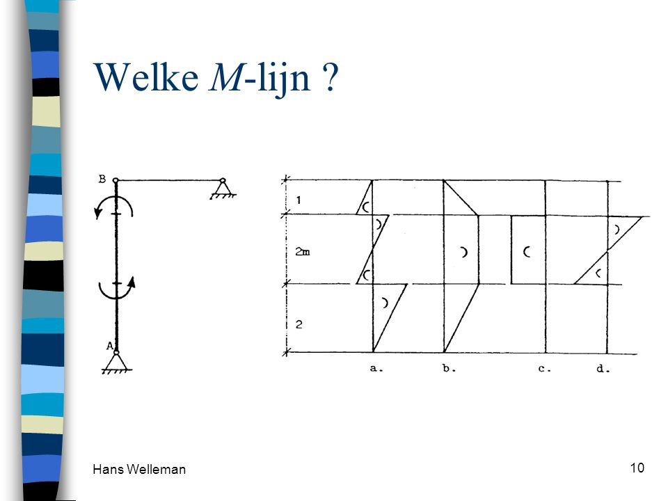 Welke M-lijn Hans Welleman