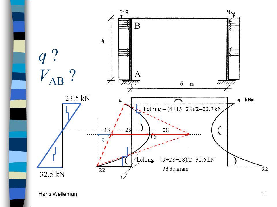 q VAB B A 23,5 kN 32,5 kN 28 13 helling = (4+15+28)/2=23,5 kN 28 9