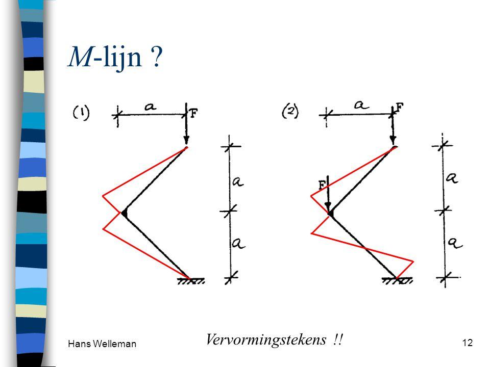 M-lijn Vervormingstekens !! Hans Welleman
