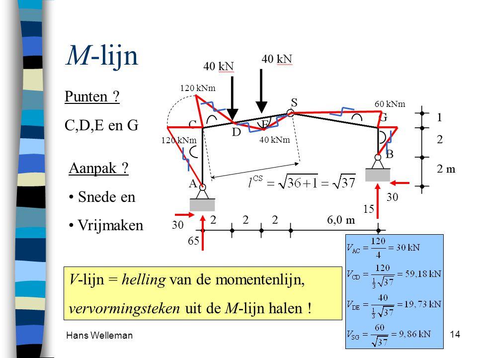 M-lijn Punten C,D,E en G Aanpak Snede en Vrijmaken