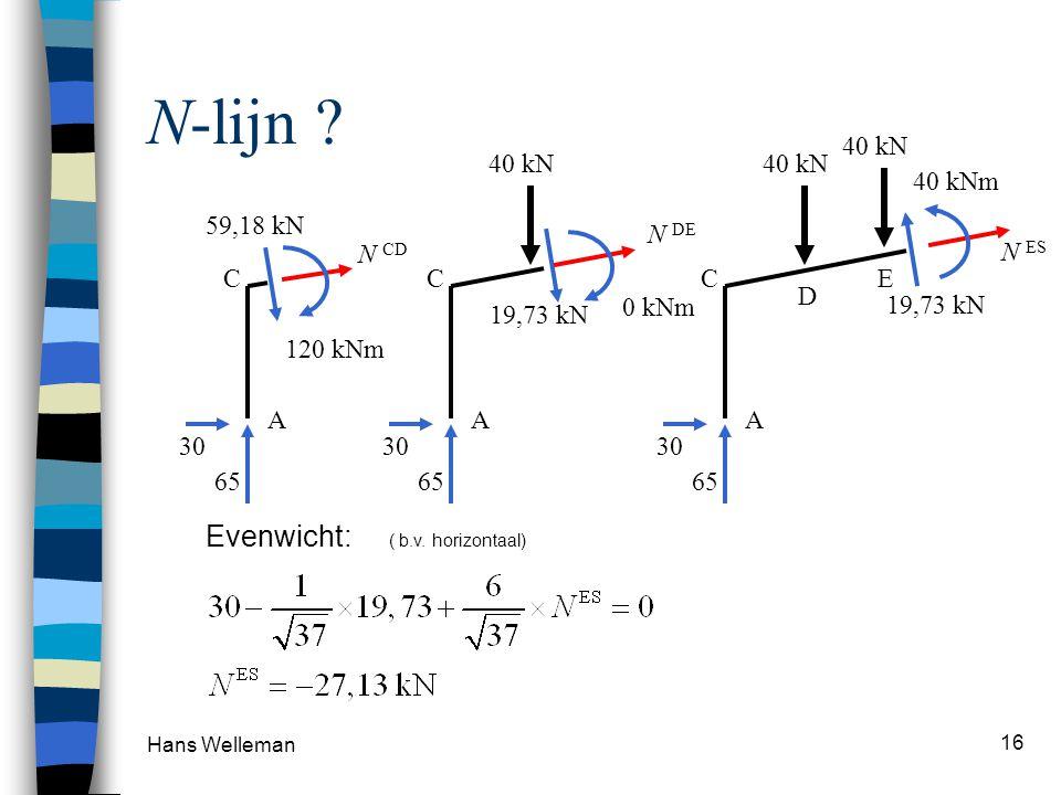 N-lijn Evenwicht: ( b.v. horizontaal) 65 30 19,73 kN N ES 40 kNm C A