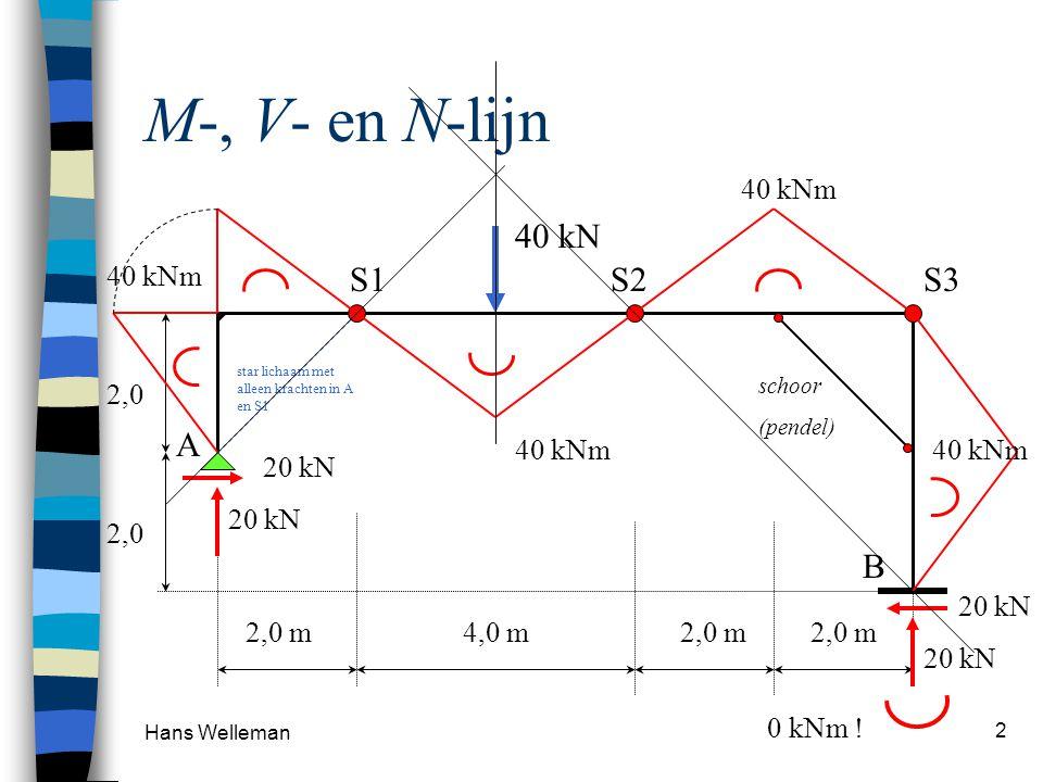 M-, V- en N-lijn 40 kN S1 S2 S3 A B 40 kNm 40 kNm 2,0 20 kN 2,0 20 kN