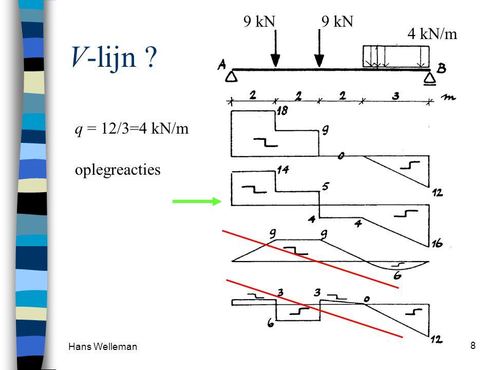 9 kN 4 kN/m V-lijn q = 12/3=4 kN/m oplegreacties Hans Welleman