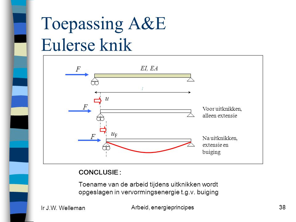 Toepassing A&E Eulerse knik
