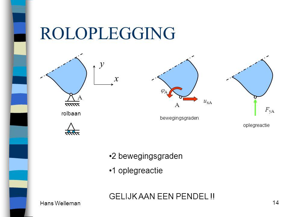ROLOPLEGGING y x 2 bewegingsgraden 1 oplegreactie