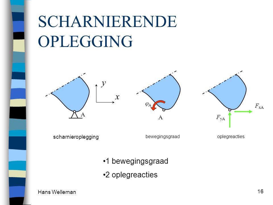 SCHARNIERENDE OPLEGGING