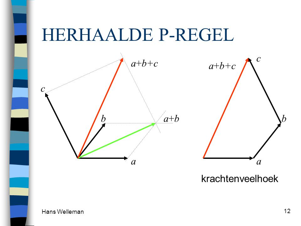 HERHAALDE P-REGEL c a+b+c a+b+c a b c a+b b a krachtenveelhoek