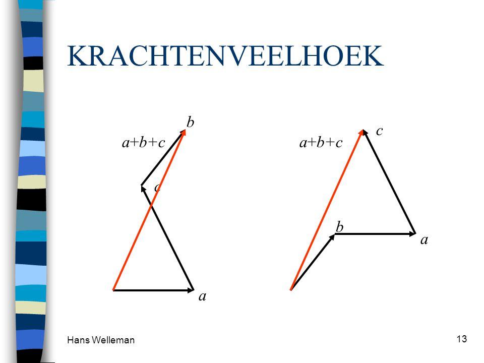 KRACHTENVEELHOEK b c a+b+c a+b+c c b a a Hans Welleman