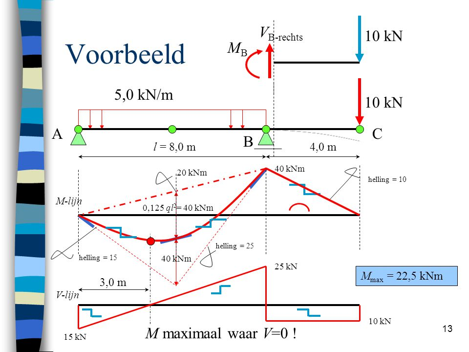 Voorbeeld 10 kN VB-rechts MB 5,0 kN/m 10 kN A C B