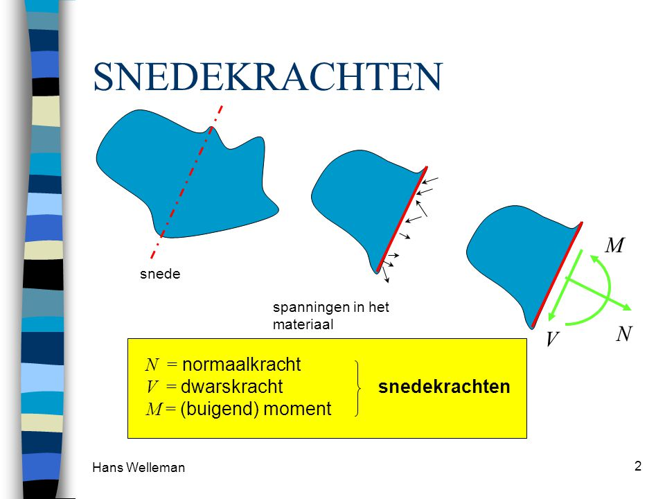 SNEDEKRACHTEN M N V M = (buigend) moment V = dwarskracht