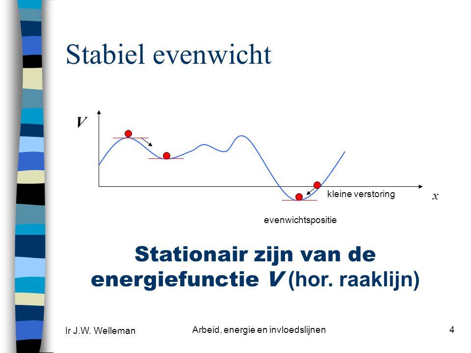 Stabiel evenwicht V. kleine verstoring. x. evenwichtspositie. Stationair zijn van de energiefunctie V (hor. raaklijn)