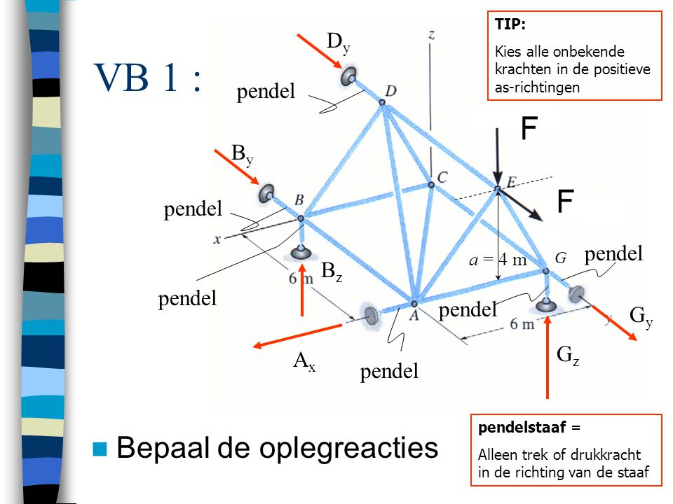 VB 1 : Bepaal de oplegreacties Dy By pendel Bz Gy Gz Ax a = 4 m G TIP: