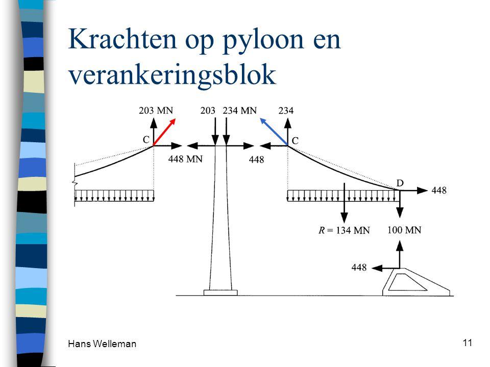 Krachten op pyloon en verankeringsblok