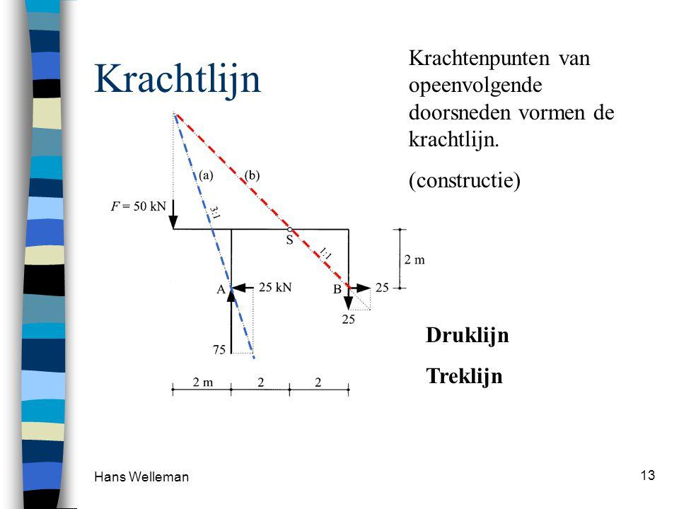 Krachtlijn Krachtenpunten van opeenvolgende doorsneden vormen de krachtlijn. (constructie) Druklijn.