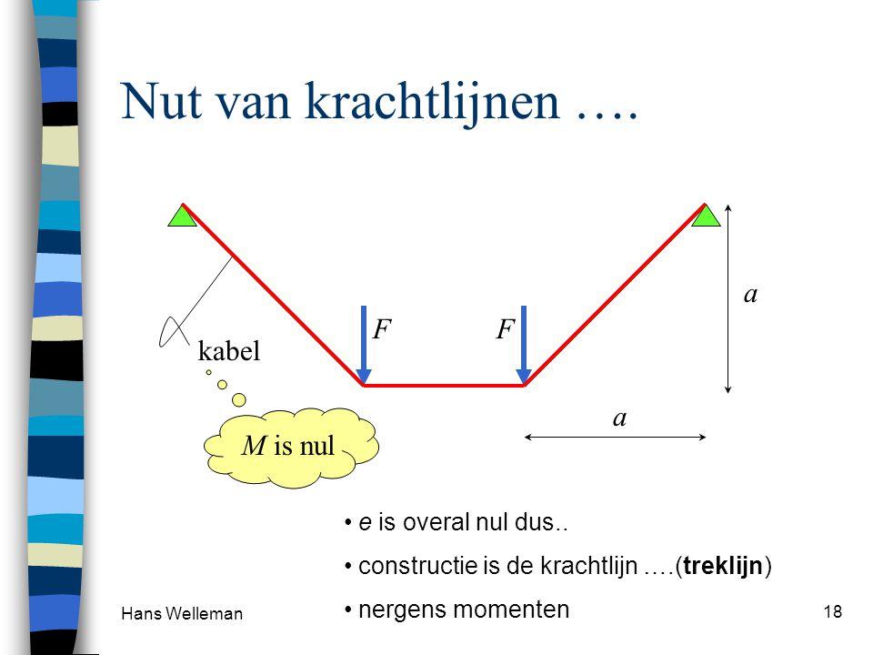 Nut van krachtlijnen …. a F F kabel a M is nul e is overal nul dus..