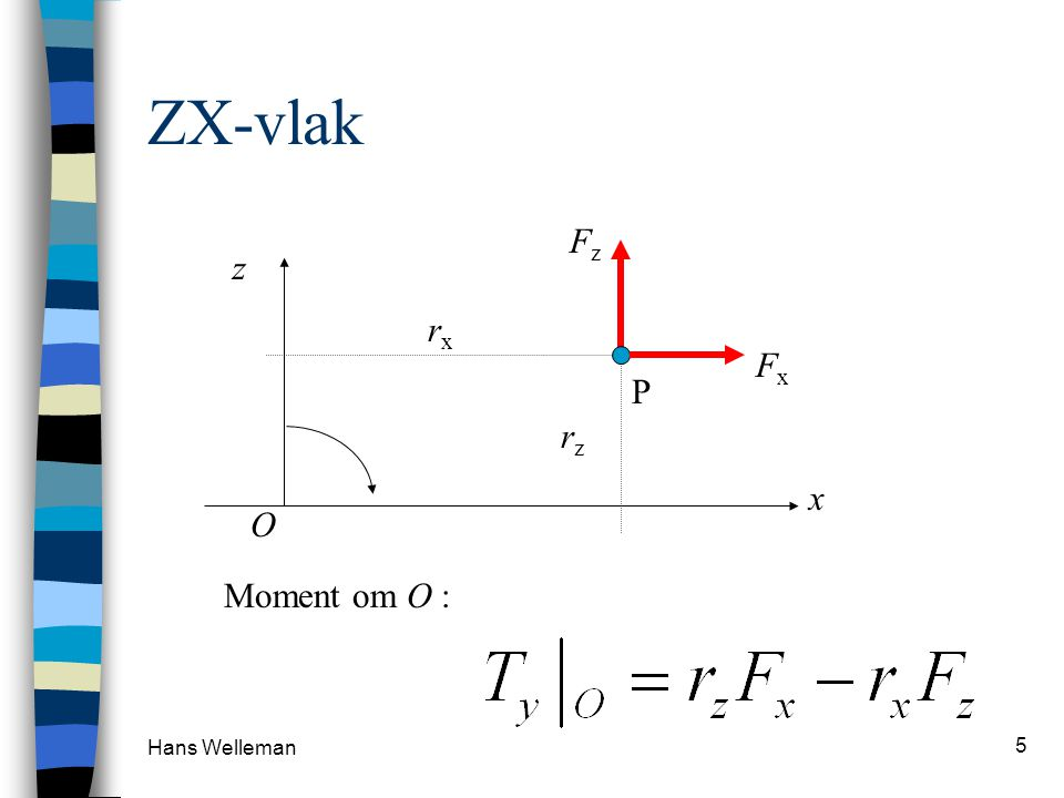 ZX-vlak Fz z rx Fx P rz x O Moment om O : Hans Welleman