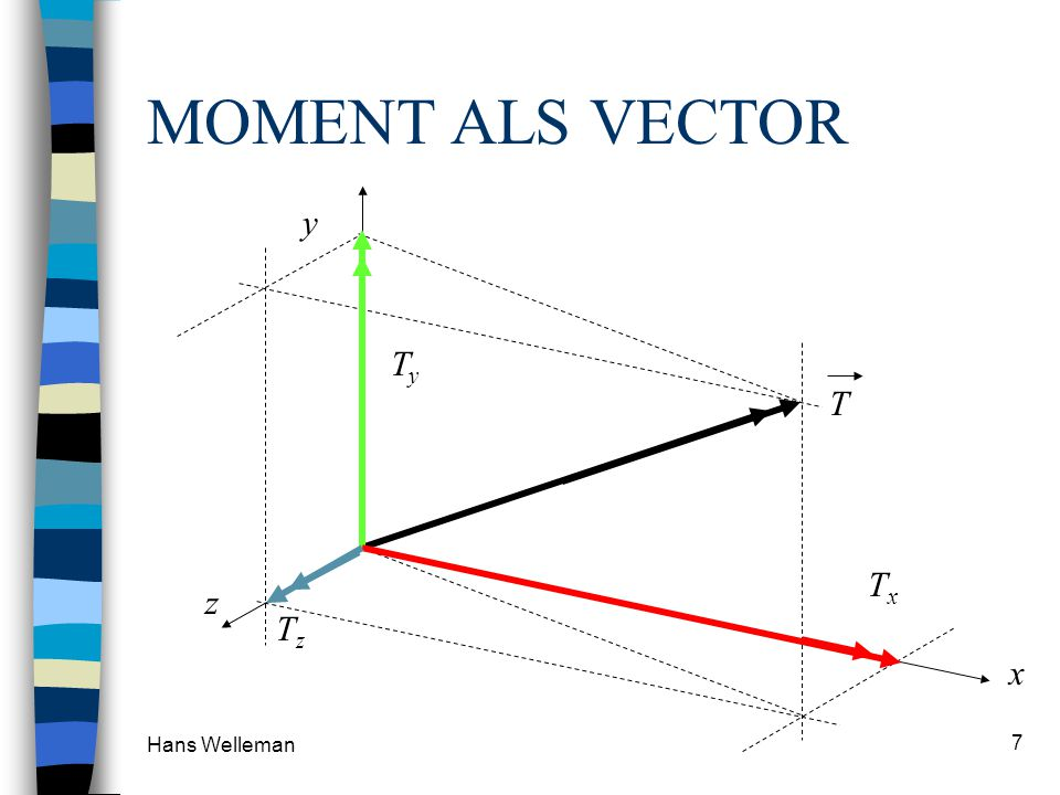 MOMENT ALS VECTOR y Ty T Tz Tx z x Hans Welleman