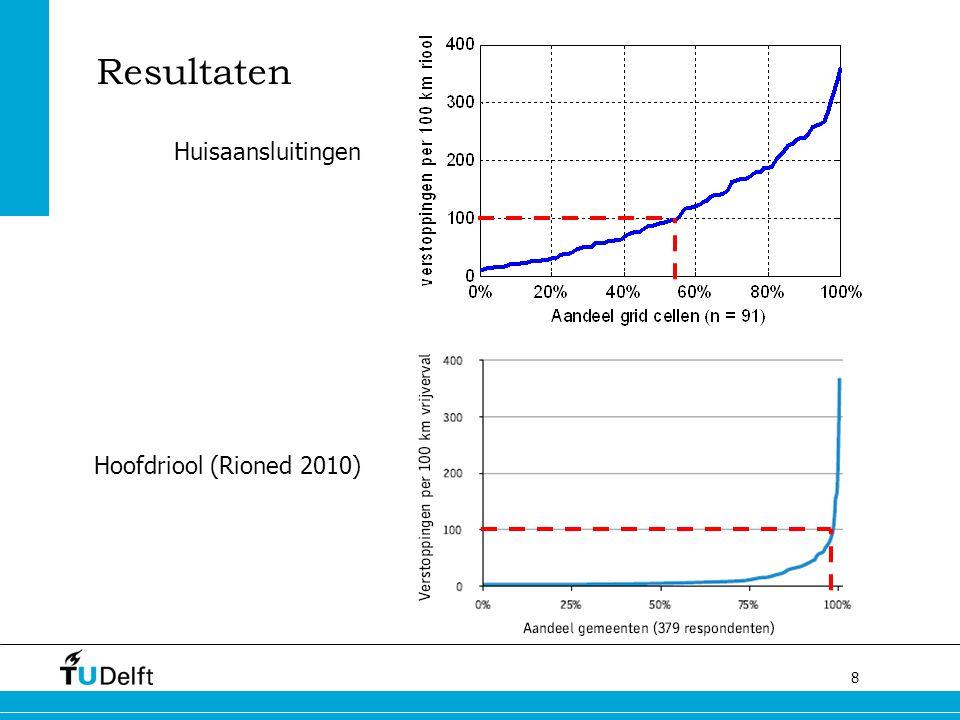 Resultaten Huisaansluitingen Hoofdriool (Rioned 2010)