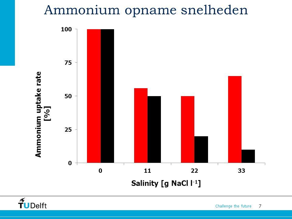 Ammonium opname snelheden