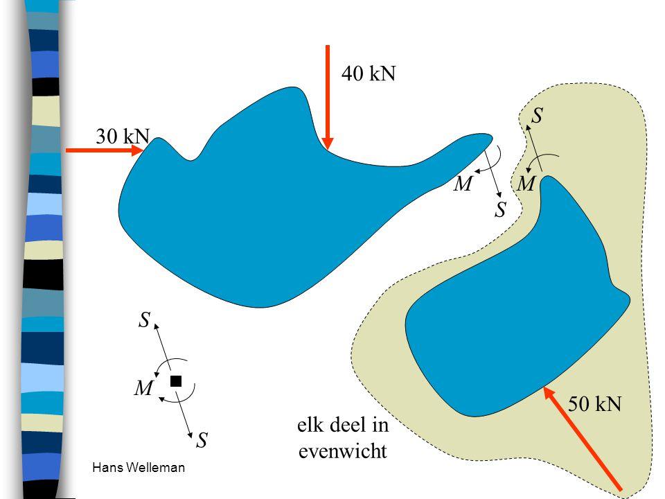 40 kN elk deel in evenwicht M S 30 kN M S 50 kN Hans Welleman