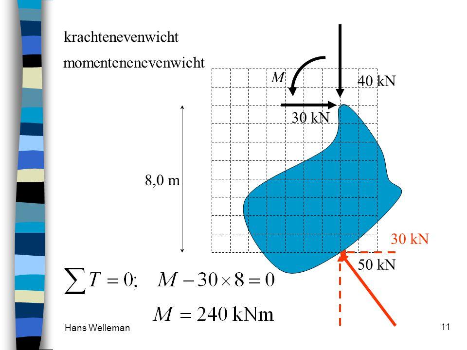 krachtenevenwicht momentenenevenwicht M 40 kN 30 kN 8,0 m 30 kN 50 kN