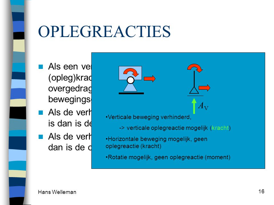 OPLEGREACTIES Verticale beweging verhinderd, -> verticale oplegreactie mogelijk (kracht) Horizontale beweging mogelijk, geen oplegreactie (kracht)
