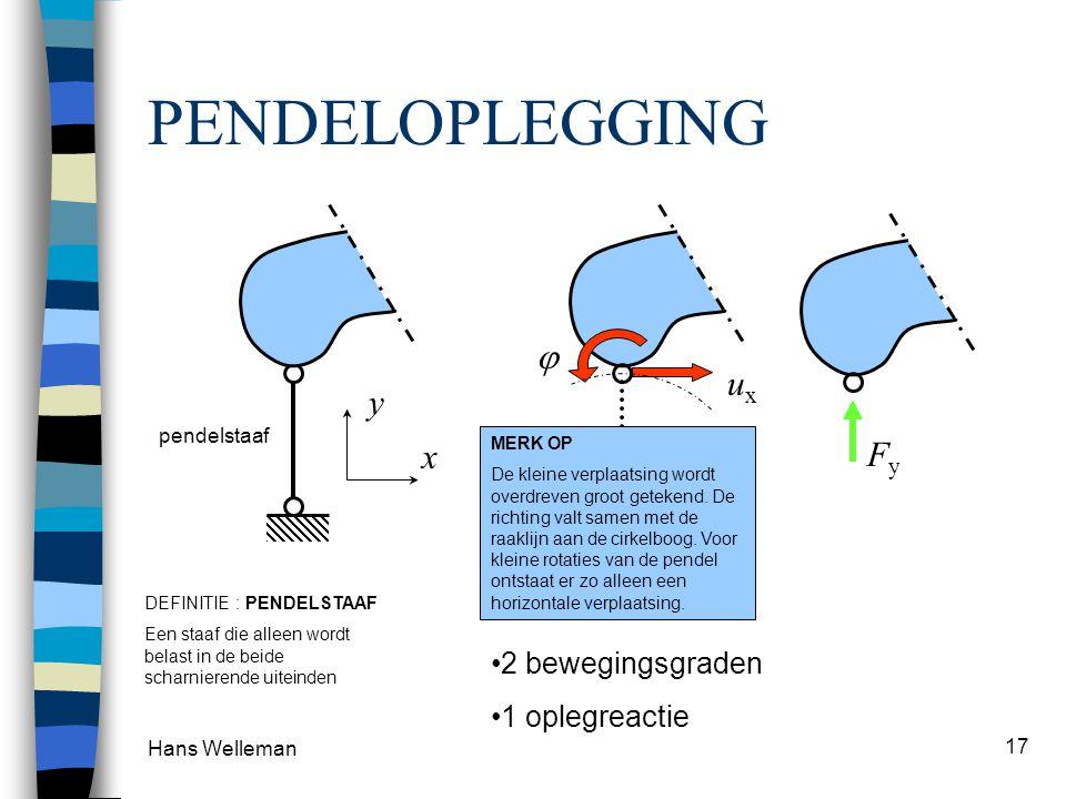 PENDELOPLEGGING  ux y x Fy 2 bewegingsgraden 1 oplegreactie