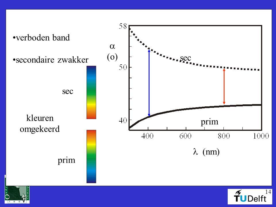 verboden band secondaire zwakker a (o) sec kleuren omgekeerd prim sec prim l (nm)