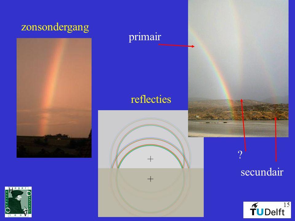 primair secundair zonsondergang reflecties