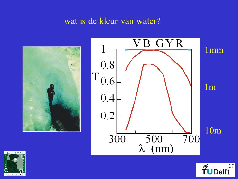 wat is de kleur van water