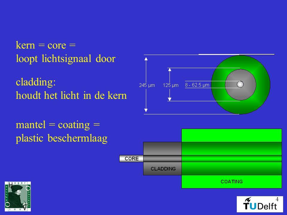 kern = core = loopt lichtsignaal door. cladding: houdt het licht in de kern.