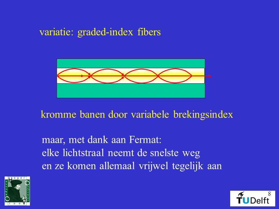 variatie: graded-index fibers