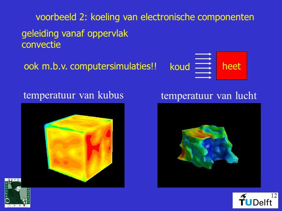temperatuur van kubus temperatuur van lucht