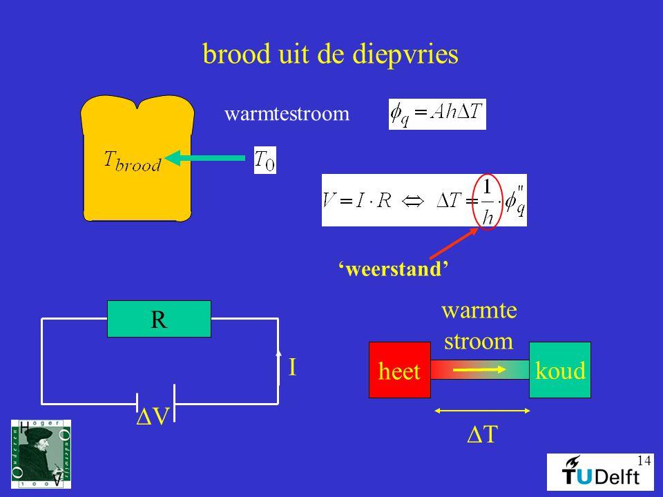 brood uit de diepvries warmte stroom R heet koud I DV DT warmtestroom