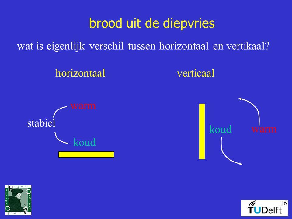 brood uit de diepvries wat is eigenlijk verschil tussen horizontaal en vertikaal horizontaal. verticaal.