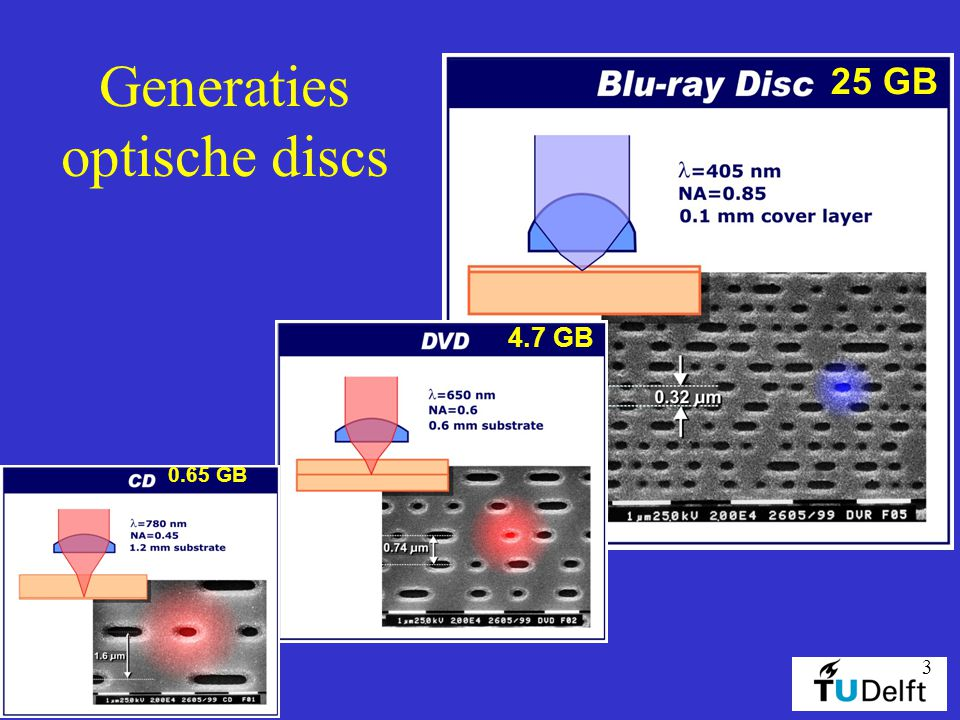 Generaties optische discs