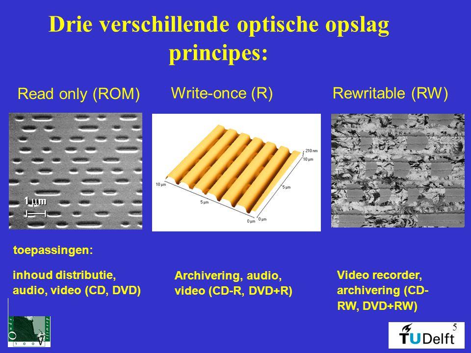 Drie verschillende optische opslag principes: