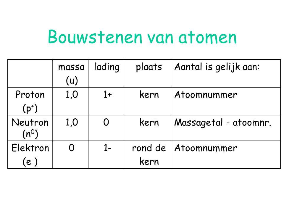 Bouwstenen van atomen massa (u) lading plaats Aantal is gelijk aan: