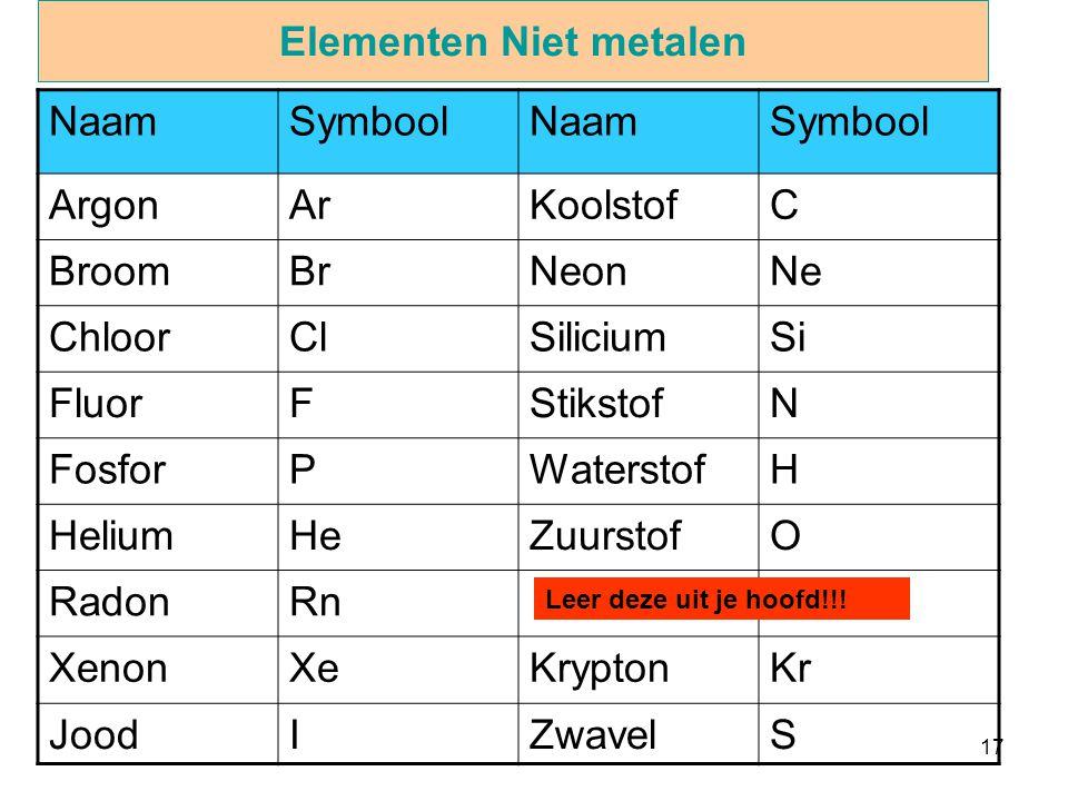 Elementen Niet metalen
