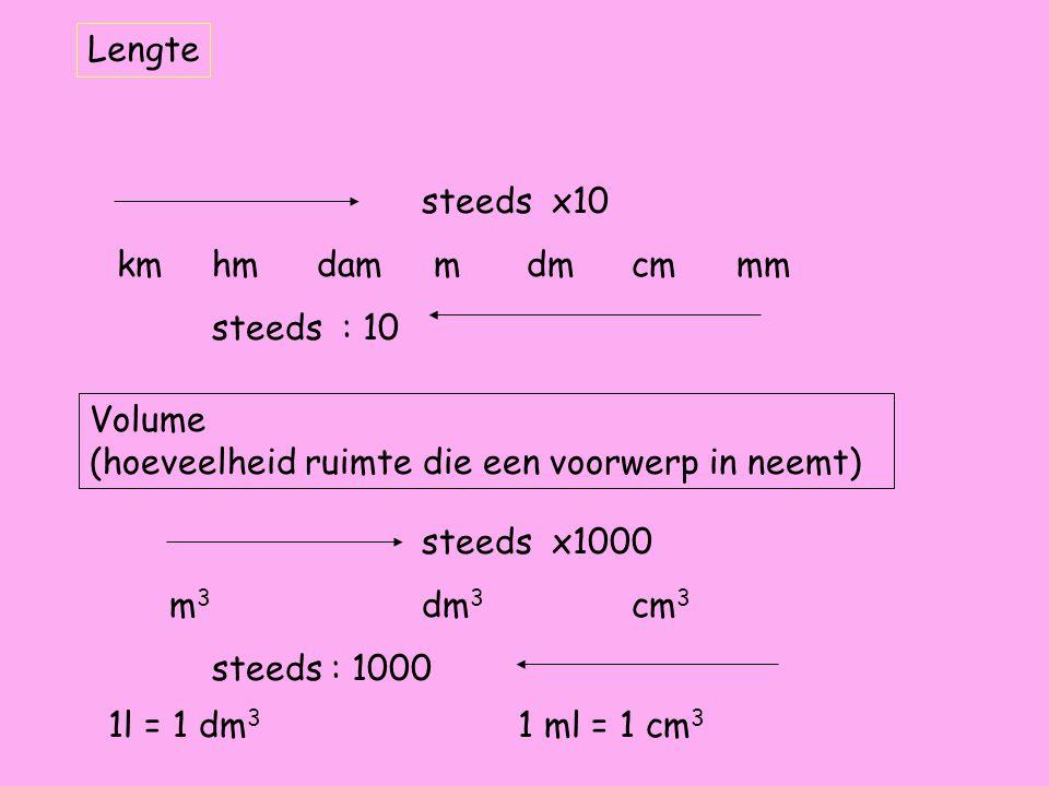 Lengte steeds x10. km hm dam m dm cm mm. steeds : 10. Volume. (hoeveelheid ruimte die een voorwerp in neemt)