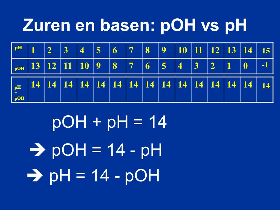 Zuren en basen: pOH vs pH