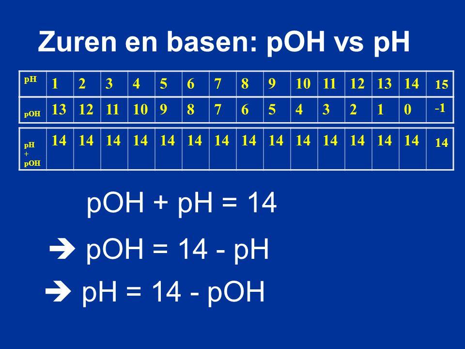 Zuren en basen: pOH vs pH
