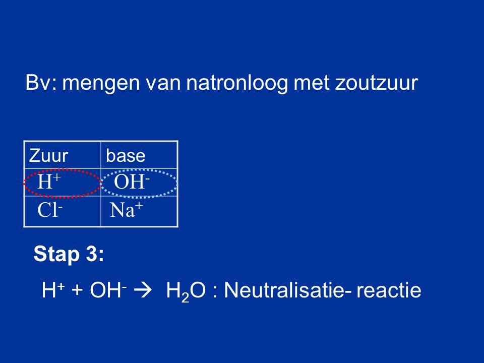 Bv: mengen van natronloog met zoutzuur