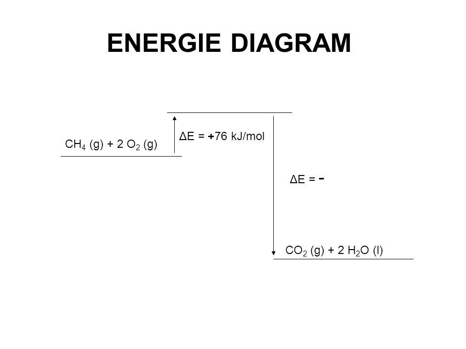 ENERGIE DIAGRAM ΔE = +76 kJ/mol CH4 (g) + 2 O2 (g) ΔE = -