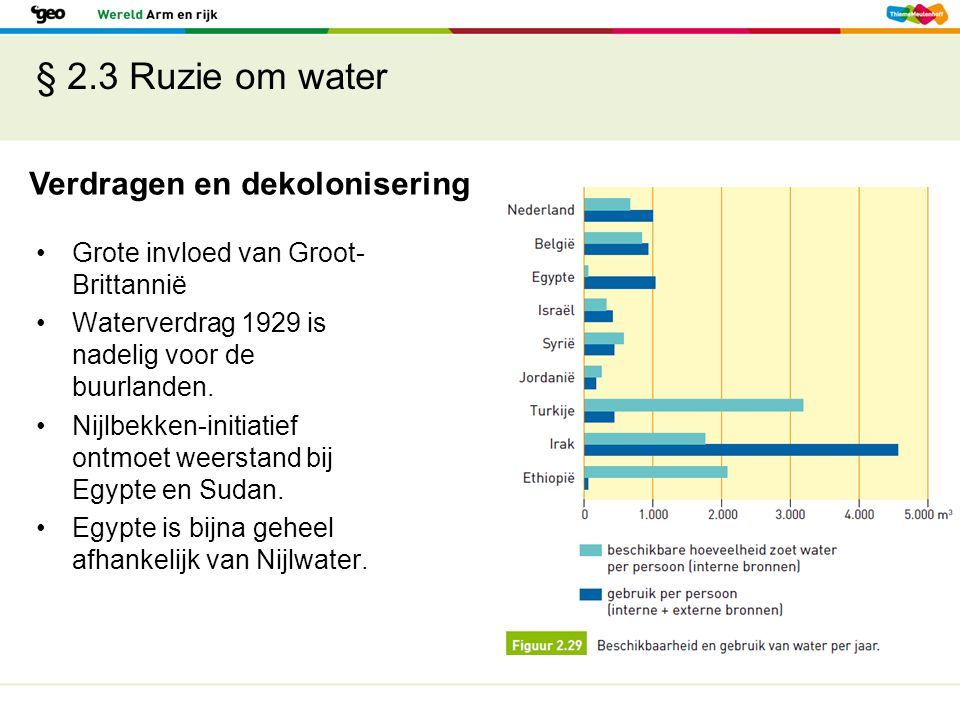 § 2.3 Ruzie om water Verdragen en dekolonisering
