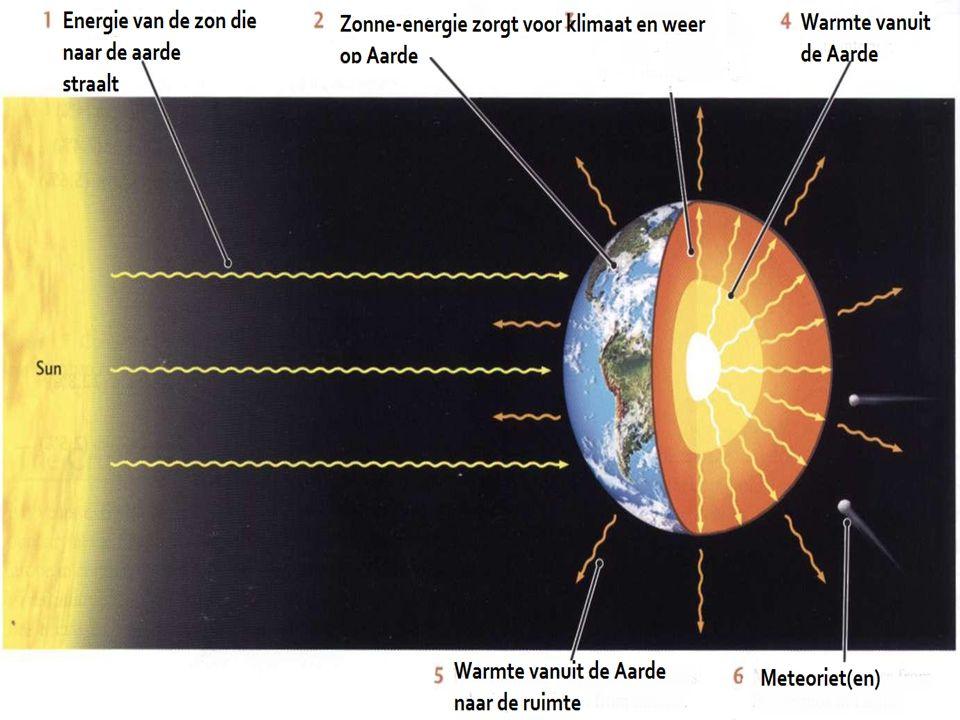 Bijeenkomst 2 straling van de zon