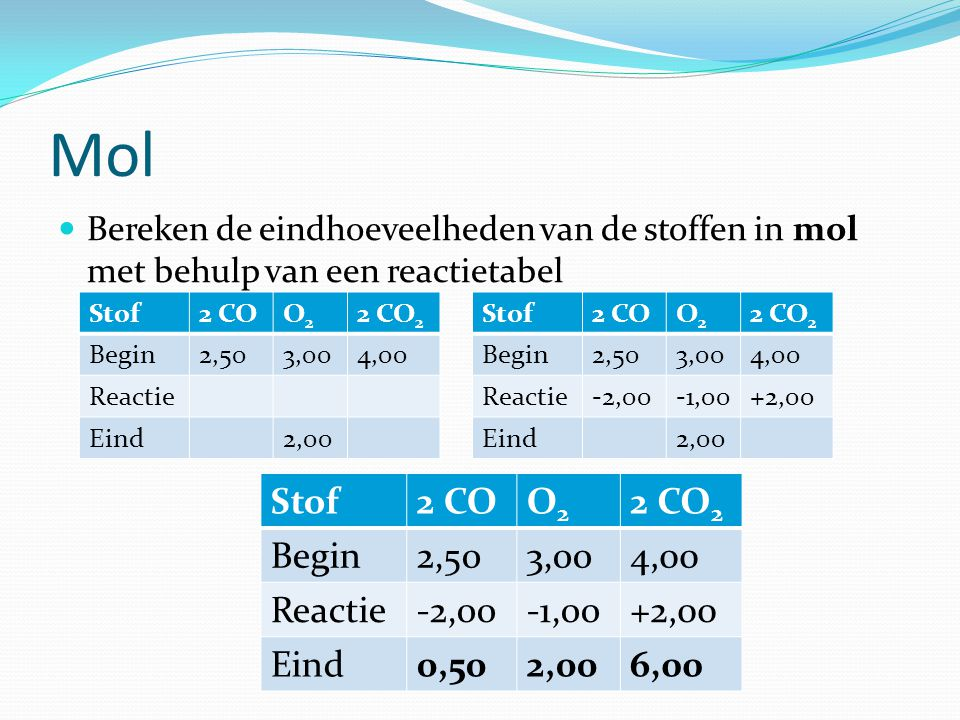 Mol Stof 2 CO O2 2 CO2 Begin 2,50 3,00 4,00 Reactie -2,00 -1,00 +2,00