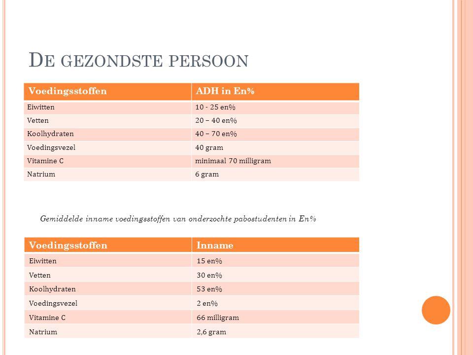 De gezondste persoon Voedingsstoffen ADH in En% Voedingsstoffen Inname