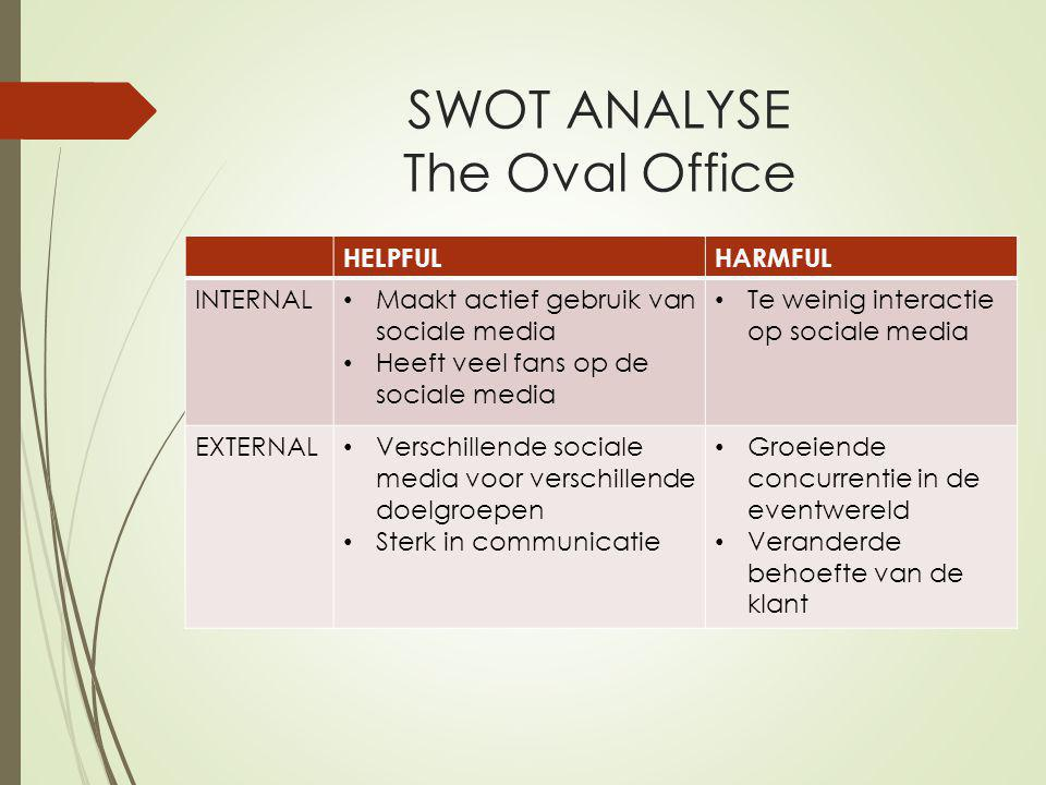 SWOT ANALYSE The Oval Office