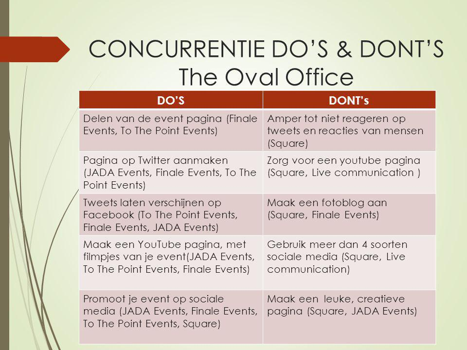 CONCURRENTIE DO'S & DONT'S The Oval Office